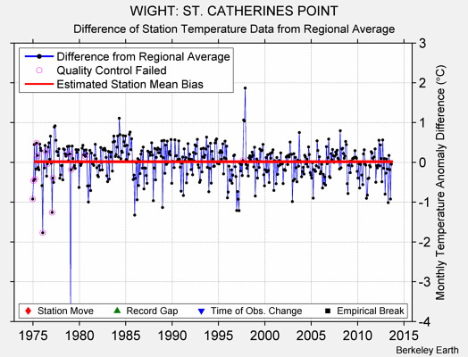 WIGHT: ST. CATHERINES POINT difference from regional expectation