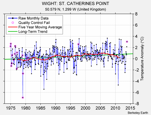 WIGHT: ST. CATHERINES POINT Raw Mean Temperature