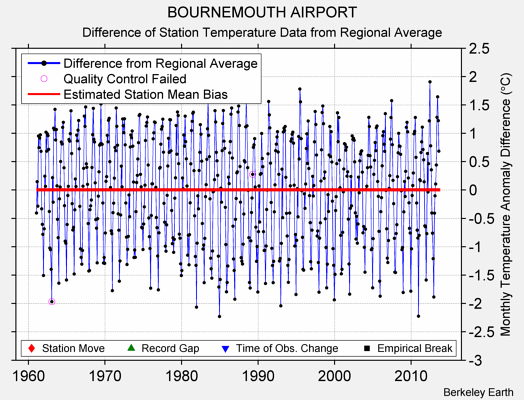 BOURNEMOUTH AIRPORT difference from regional expectation