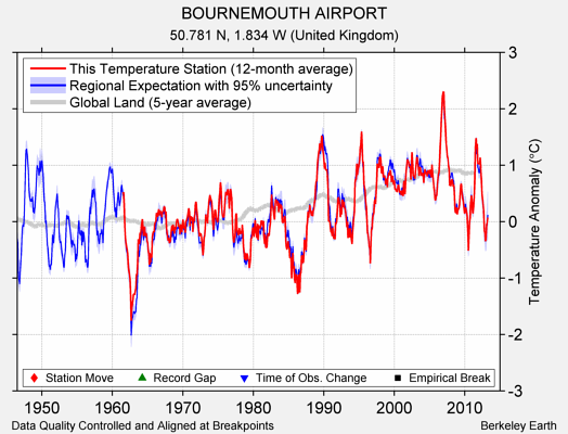 BOURNEMOUTH AIRPORT comparison to regional expectation