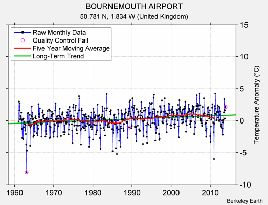 BOURNEMOUTH AIRPORT Raw Mean Temperature
