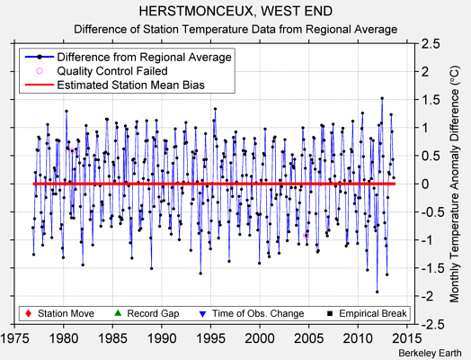 HERSTMONCEUX, WEST END difference from regional expectation