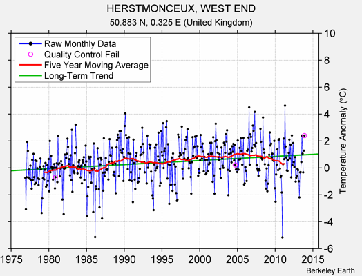 HERSTMONCEUX, WEST END Raw Mean Temperature