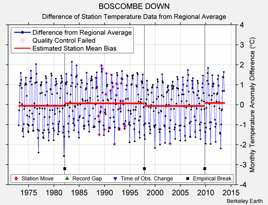 BOSCOMBE DOWN difference from regional expectation