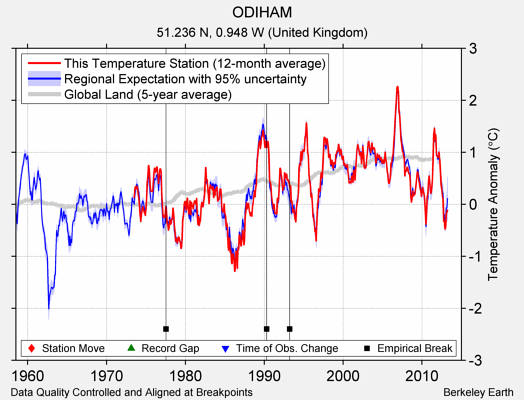 ODIHAM comparison to regional expectation