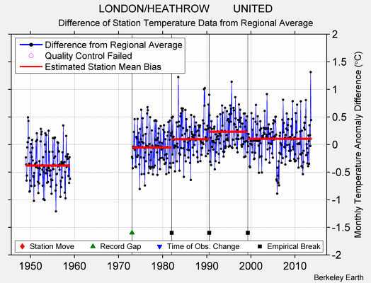 LONDON/HEATHROW        UNITED difference from regional expectation
