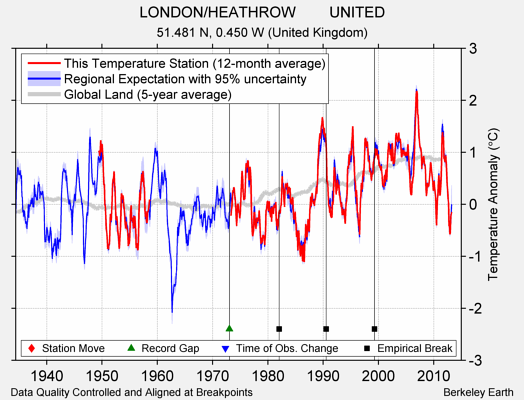LONDON/HEATHROW        UNITED comparison to regional expectation