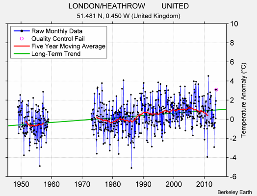 LONDON/HEATHROW        UNITED Raw Mean Temperature