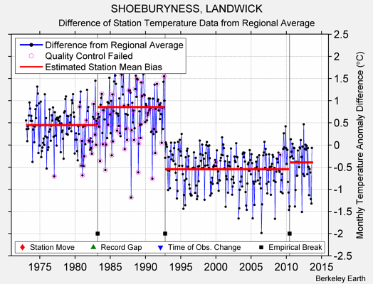 SHOEBURYNESS, LANDWICK difference from regional expectation