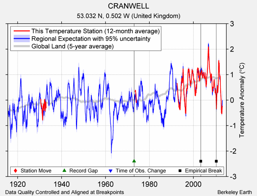 CRANWELL comparison to regional expectation