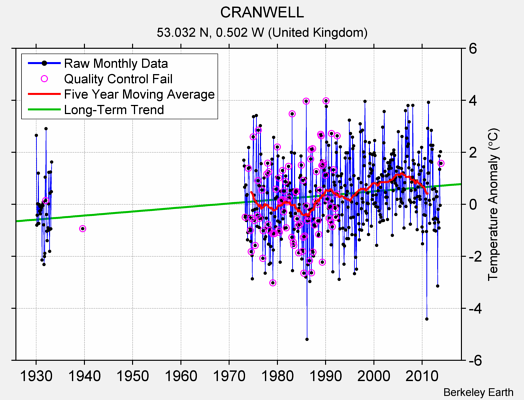 CRANWELL Raw Mean Temperature
