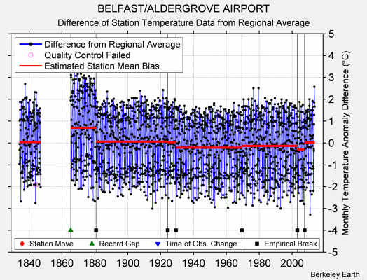 BELFAST/ALDERGROVE AIRPORT difference from regional expectation