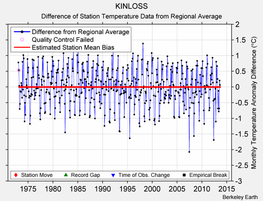 KINLOSS difference from regional expectation