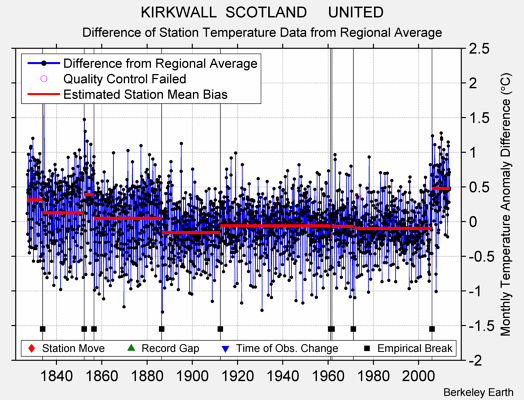KIRKWALL  SCOTLAND     UNITED difference from regional expectation