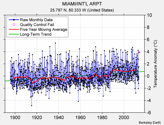 MIAMI/INT'L ARPT Raw Mean Temperature