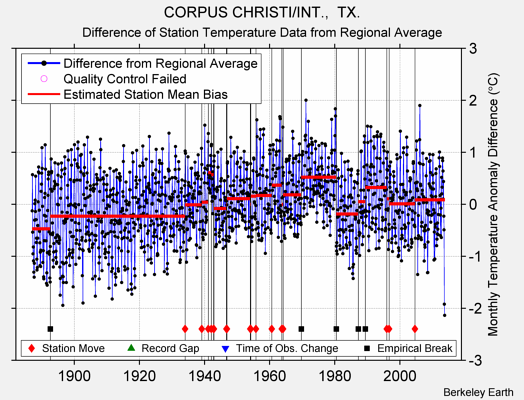 CORPUS CHRISTI/INT.,  TX. difference from regional expectation