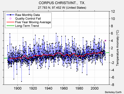 CORPUS CHRISTI/INT.,  TX. Raw Mean Temperature