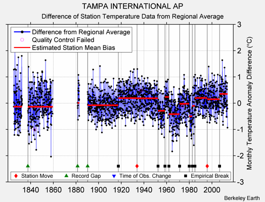 TAMPA INTERNATIONAL AP difference from regional expectation