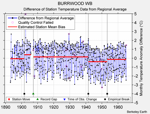 BURRWOOD WB difference from regional expectation