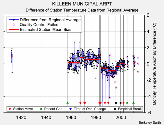 KILLEEN MUNICIPAL ARPT difference from regional expectation