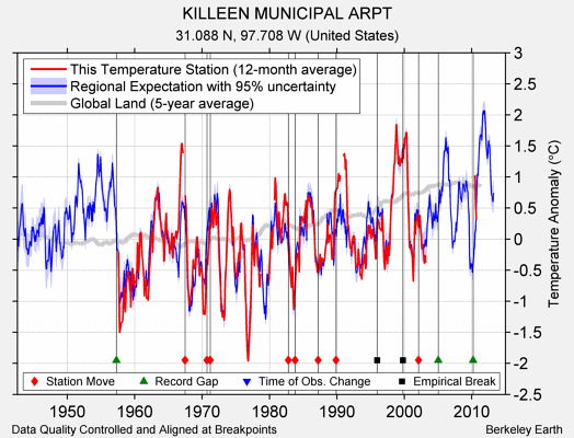 KILLEEN MUNICIPAL ARPT comparison to regional expectation