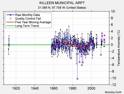 KILLEEN MUNICIPAL ARPT Raw Mean Temperature