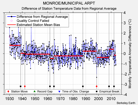 MONROE/MUNICIPAL ARPT difference from regional expectation
