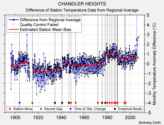 CHANDLER HEIGHTS difference from regional expectation