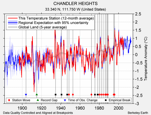 CHANDLER HEIGHTS comparison to regional expectation