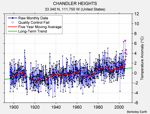 CHANDLER HEIGHTS Raw Mean Temperature