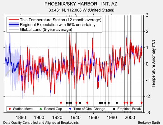 PHOENIX/SKY HARBOR,  INT, AZ. comparison to regional expectation