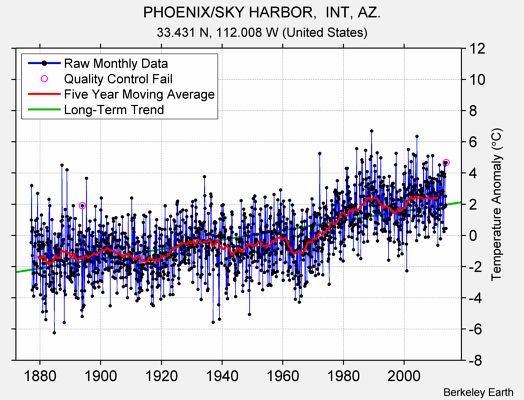 PHOENIX/SKY HARBOR,  INT, AZ. Raw Mean Temperature