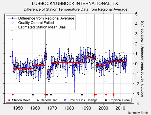 LUBBOCK/LUBBOCK INTERNATIONAL, TX. difference from regional expectation