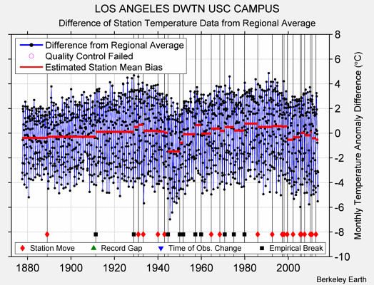 LOS ANGELES DWTN USC CAMPUS difference from regional expectation