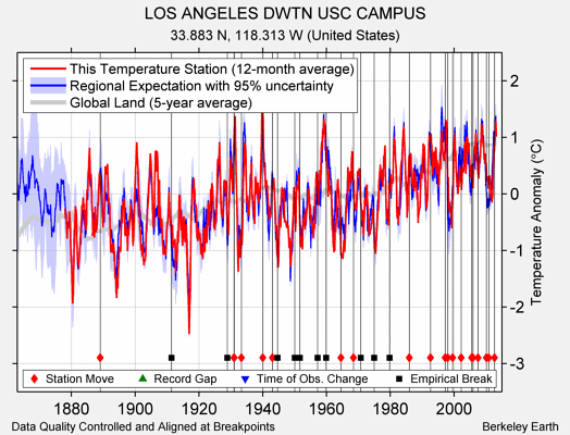 LOS ANGELES DWTN USC CAMPUS comparison to regional expectation