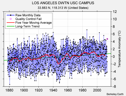LOS ANGELES DWTN USC CAMPUS Raw Mean Temperature