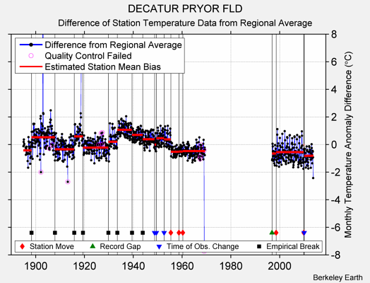 DECATUR PRYOR FLD difference from regional expectation