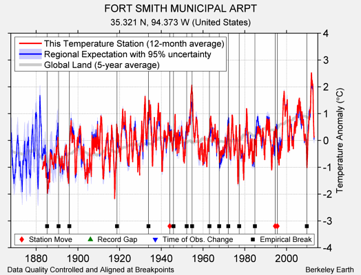 FORT SMITH MUNICIPAL ARPT comparison to regional expectation