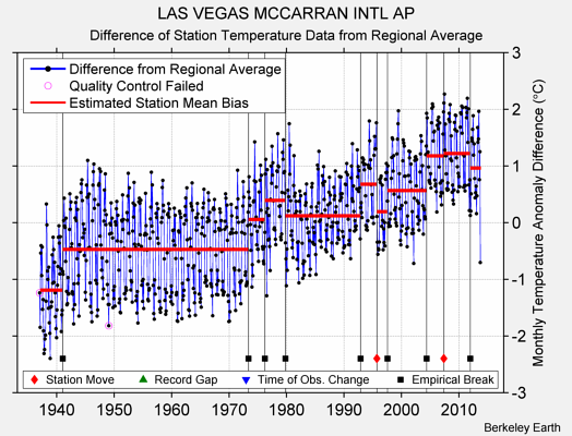 LAS VEGAS MCCARRAN INTL AP difference from regional expectation