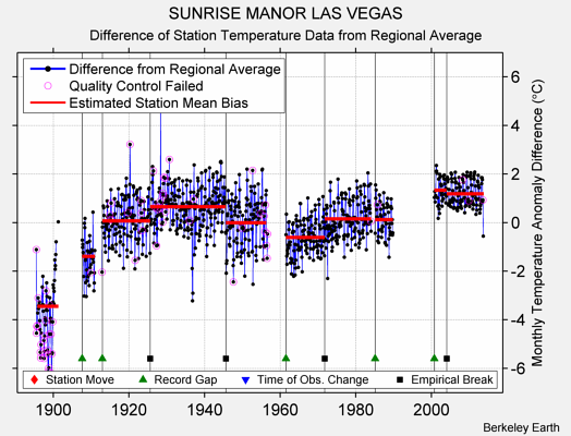 SUNRISE MANOR LAS VEGAS difference from regional expectation