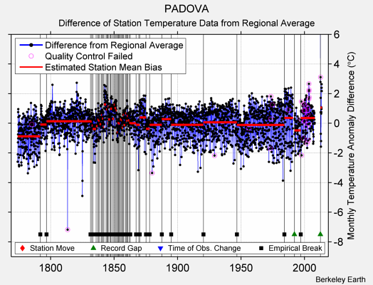 PADOVA difference from regional expectation