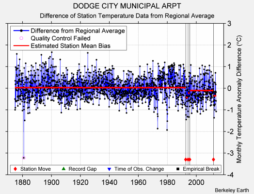 DODGE CITY MUNICIPAL ARPT difference from regional expectation