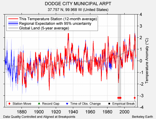 DODGE CITY MUNICIPAL ARPT comparison to regional expectation