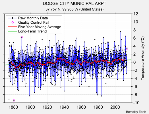 DODGE CITY MUNICIPAL ARPT Raw Mean Temperature