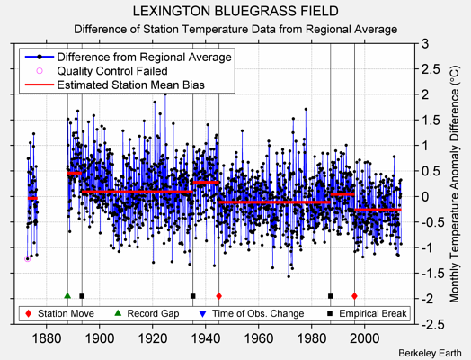 LEXINGTON BLUEGRASS FIELD difference from regional expectation