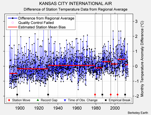 KANSAS CITY INTERNATIONAL AIR difference from regional expectation