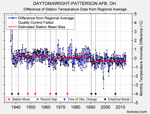 DAYTON/WRIGHT-PATTERSON AFB, OH. difference from regional expectation
