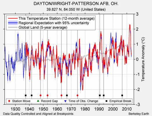 DAYTON/WRIGHT-PATTERSON AFB, OH. comparison to regional expectation