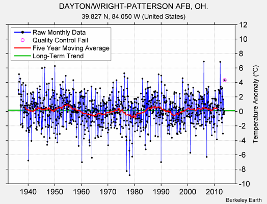 DAYTON/WRIGHT-PATTERSON AFB, OH. Raw Mean Temperature