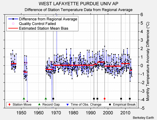 WEST LAFAYETTE PURDUE UNIV AP difference from regional expectation